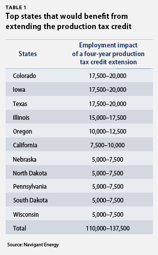 top states that would benefit from the production tax credit