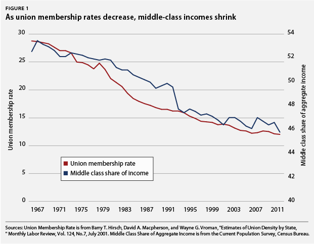As union membership decreases, middle-class incomes shrink