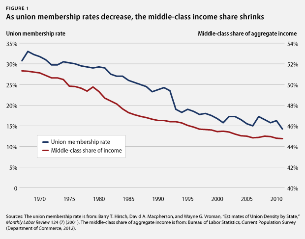 As union membership rates decrease, the middle-class income share shrinks